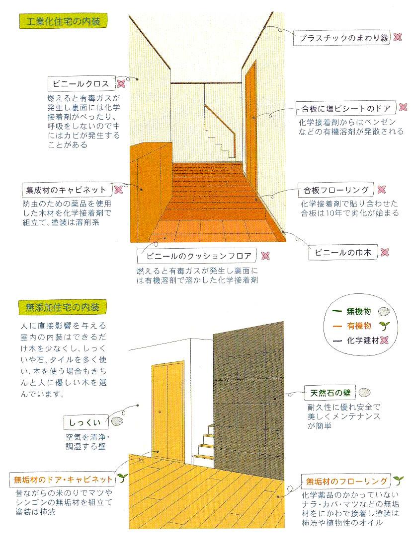 無添加住宅の内装と工業化住宅の内装